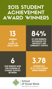 2015 Student Achievement Award Winners