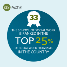 The School of Social Work is ranked 33rd, in the top 25% of social work programs in the country